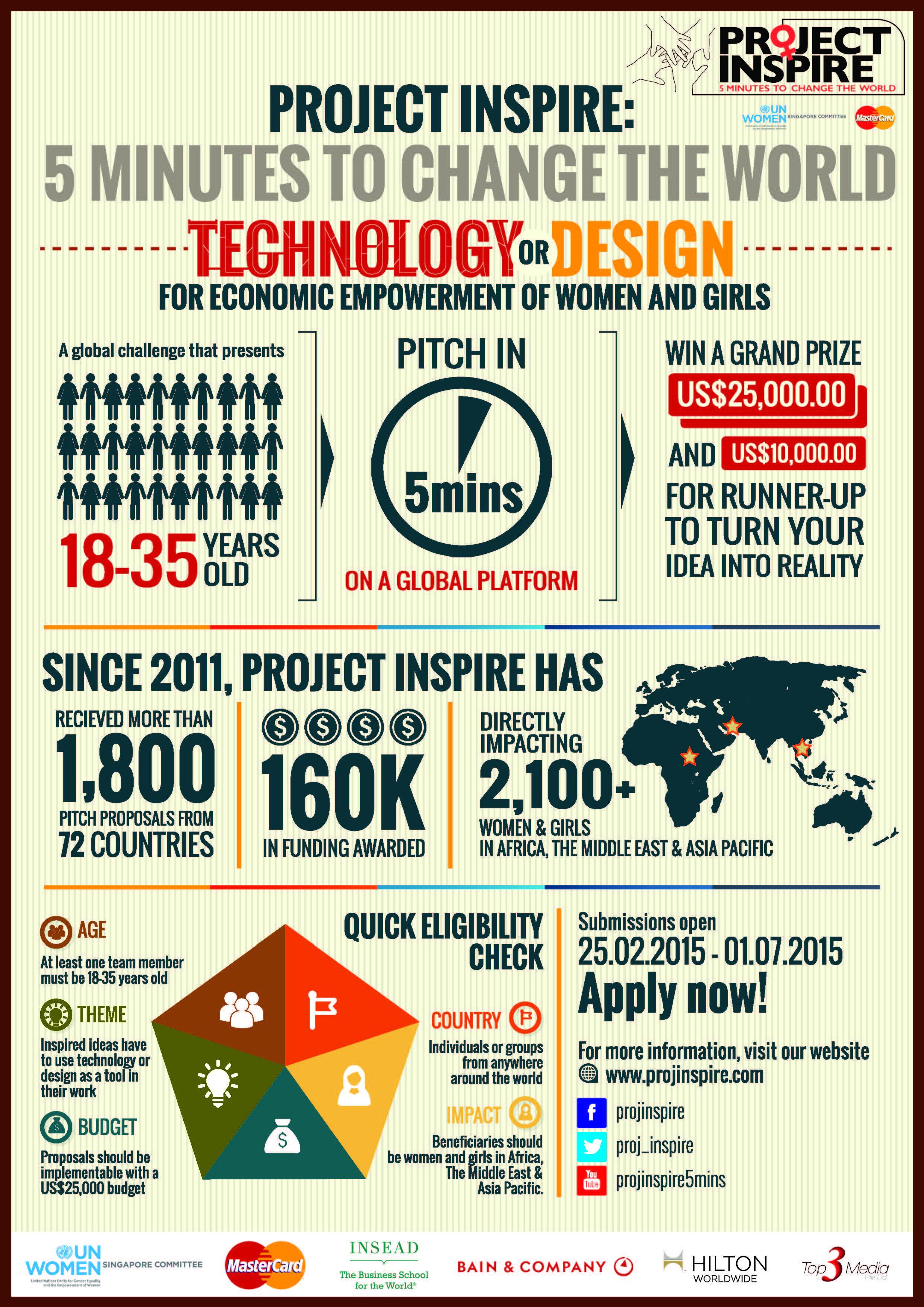 PI 2015 - Infographic